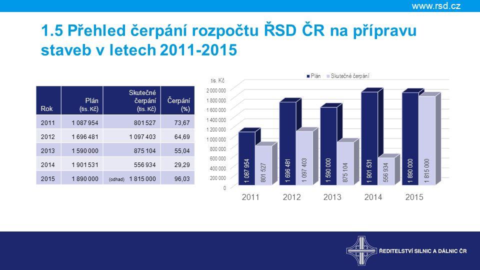 www.rsd.cz 4.4 Vybrané stavby v přípravě, D+R (bližší informace) Název Předpokl.