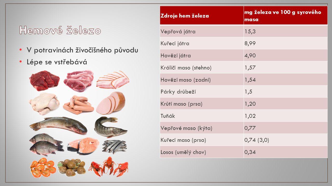 V potravinách živočišného původu Lépe se vstřebává Zdroje hem železa mg železa ve 100 g syrového masa Vepřová játra15,3 Kuřecí játra8,99 Hovězí játra4,90 Králičí maso (stehno) 1,57 Hovězí maso (zadní)1,54 Párky drůbeží1,5 Krůtí maso (prsa)1,20 Tuňák1,02 Vepřové maso (kýta)0,77 Kuřecí maso (prsa)0,74 (3,0) Losos (umělý chov)0,34