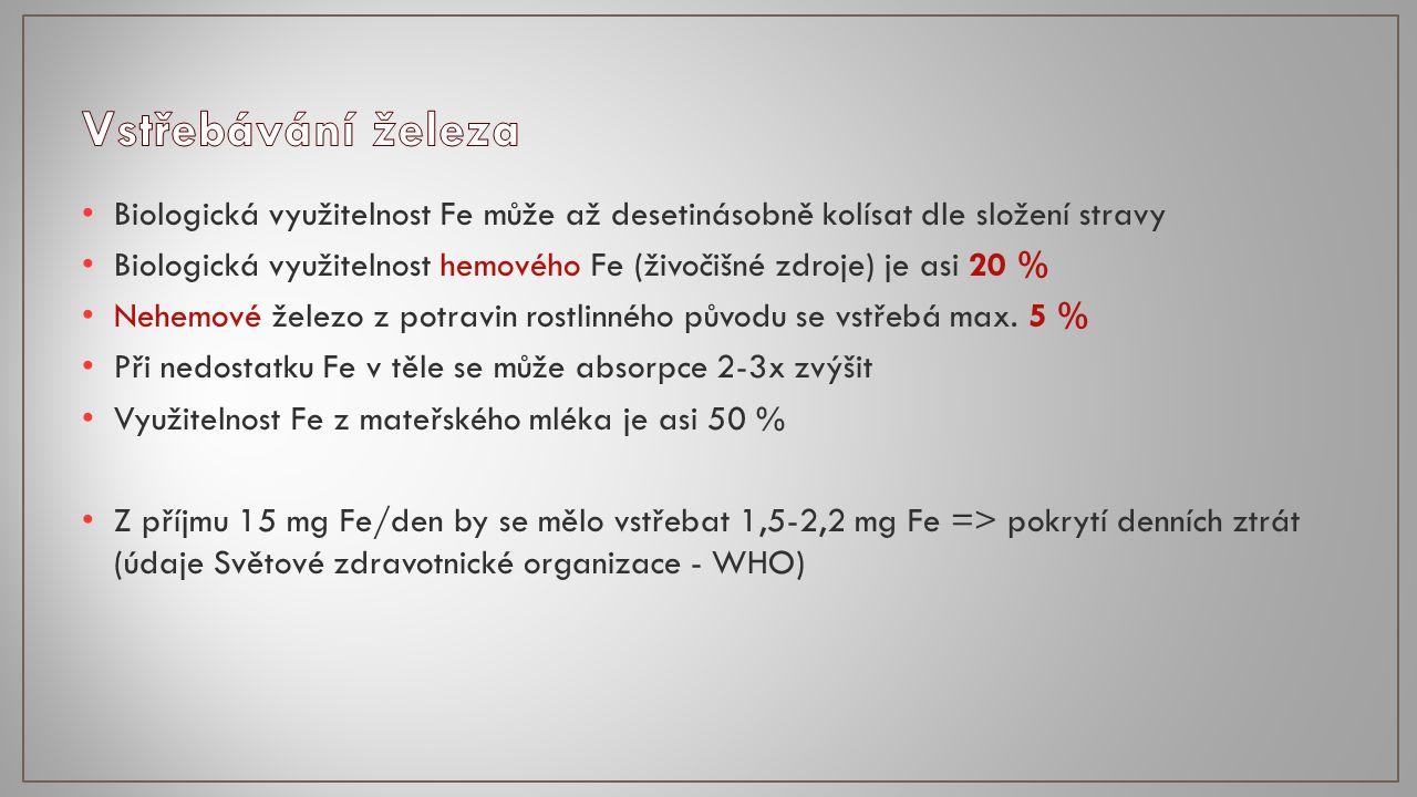 Biologická využitelnost Fe může až desetinásobně kolísat dle složení stravy Biologická využitelnost hemového Fe (živočišné zdroje) je asi 20 % Nehemové železo z potravin rostlinného původu se vstřebá max.