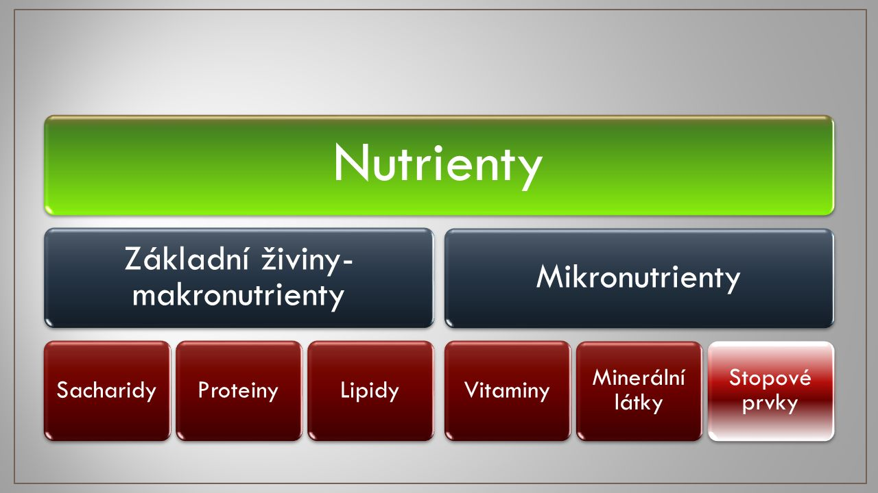 Nutrienty Základní živiny- makronutrienty SacharidyProteinyLipidy Mikronutrienty Vitaminy Minerální látky Stopové prvky