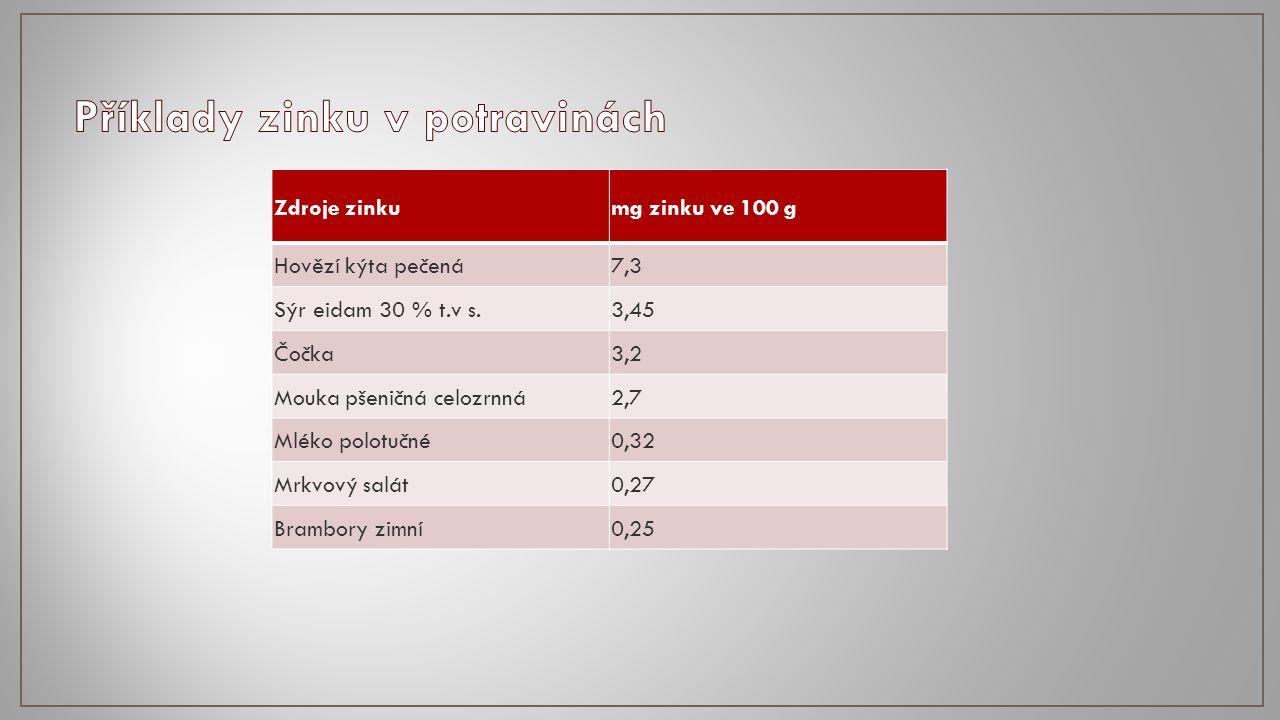 Zdroje zinkumg zinku ve 100 g Hovězí kýta pečená7,3 Sýr eidam 30 % t.v s.3,45 Čočka3,2 Mouka pšeničná celozrnná2,7 Mléko polotučné0,32 Mrkvový salát0,27 Brambory zimní0,25