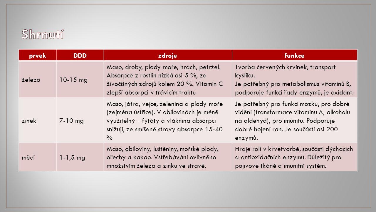 prvekDDDzdrojefunkce železo10-15 mg Maso, droby, plody moře, hrách, petržel.