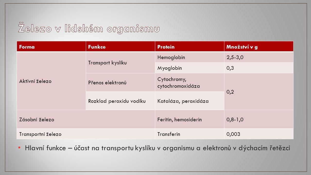 Hlavní funkce – účast na transportu kyslíku v organismu a elektronů v dýchacím řetězci FormaFunkceProteinMnožství v g Aktivní železo Transport kyslíku Hemoglobin2,5-3,0 Myoglobin0,3 Přenos elektronů Cytochromy, cytochromoxidáza 0,2 Rozklad peroxidu vodíkuKataláza, peroxidáza Zásobní železoFeritin, hemosiderin0,8-1,0 Transportní železoTransferin0,003
