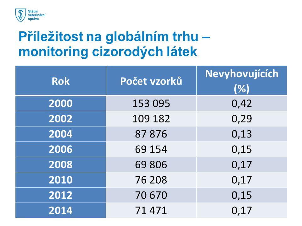 RokPočet vzorků Nevyhovujících (%) 2000153 0950,42 2002109 1820,29 200487 8760,13 200669 1540,15 200869 8060,17 201076 2080,17 201270 6700,15 201471 4710,17 Příležitost na globálním trhu – monitoring cizorodých látek