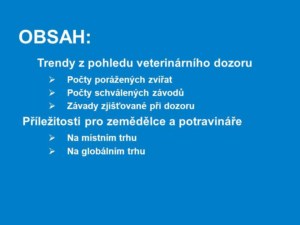 OBSAH: Trendy z pohledu veterinárního dozoru  Počty porážených zvířat  Počty schválených závodů  Závady zjišťované při dozoru Příležitosti pro zemědělce a potravináře  Na místním trhu  Na globálním trhu