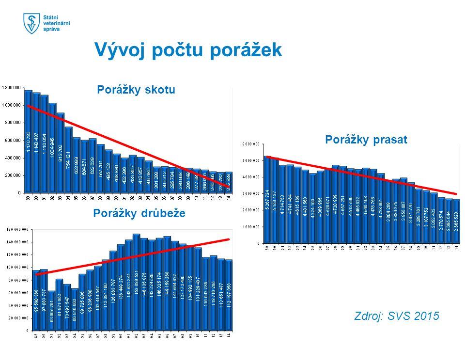 Zdroj: SVS 2015 Porážky skotu Porážky drůbeže Porážky prasat Vývoj počtu porážek