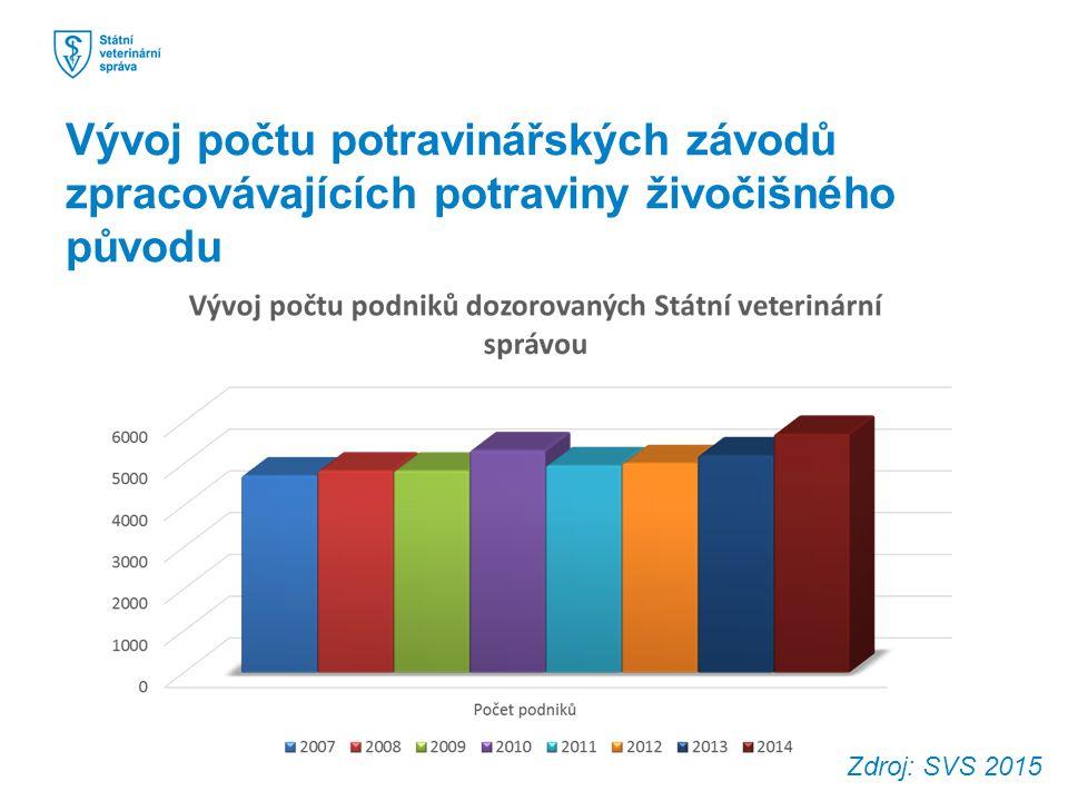 Rok Změna počtu jatek Změna počtu bouráren Změna počtu výroben masných výrobků 2007-25-150-23 2008-14+43+7 2009-37-10-15 2010+20+26+52 2011-6+1+10 2012-2+160 2013+5 +6 2014-8-4+6 Stav 2015Celkem 207 jatekCelkem 416 bourárenCelkem 415 výroben Tabulka s vývojem počtu potravinářských závodů