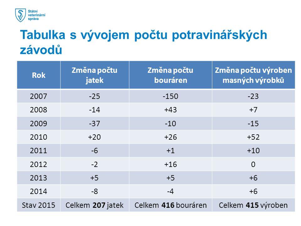 Publikování výsledků kontrol na webových stránkách I www.svscr.cz.