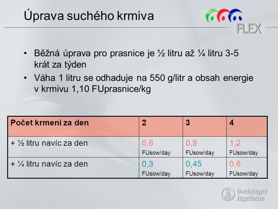 Úprava suchého krmiva Běžná úprava pro prasnice je ½ litru až ¼ litru 3-5 krát za týden Váha 1 litru se odhaduje na 550 g/litr a obsah energie v krmivu 1,10 FUprasnice/kg Počet krmení za den234 + ½ litru navíc za den0,6 FUsow/day 0,9 FUsow/day 1,2 FUsow/day + ¼ litru navíc za den0,3 FUsow/day 0,45 FUsow/day 0,6 FUsow/day