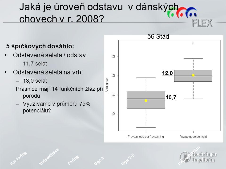 Før faring Indsættelse Faring Uge 1 Uge 2-5 Reproduktion Jaká je úroveň odstavu v dánských chovech v r.