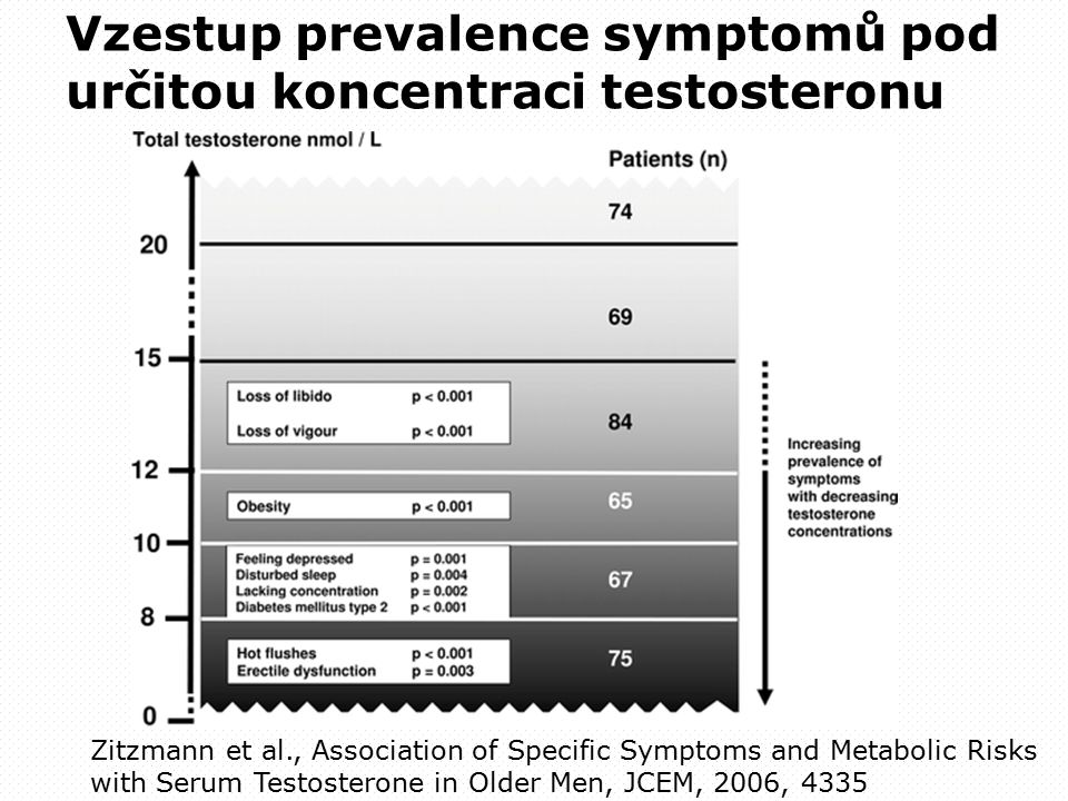 Vzestup prevalence symptomů pod určitou koncentraci testosteronu Zitzmann et al., Association of Specific Symptoms and Metabolic Risks with Serum Testosterone in Older Men, JCEM, 2006, 4335