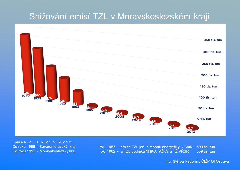 Snižování emisí TZL v Moravskoslezském kraji rok 1957 - emise TZL jen z resortu energetiky v SmK500 tis.
