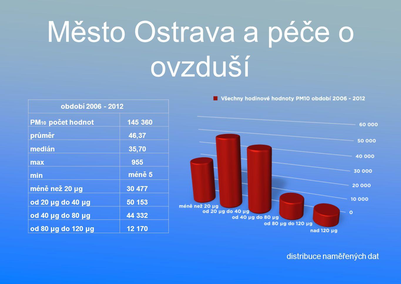 Město Ostrava a péče o ovzduší období 2006 - 2012 PM 10 počet hodnot145 360 průměr46,37 medián35,70 max955 min méně 5 méně než 20 μg30 477 od 20 μg do 40 μg50 153 od 40 μg do 80 μg44 332 od 80 μg do 120 μg12 170 distribuce naměřených dat
