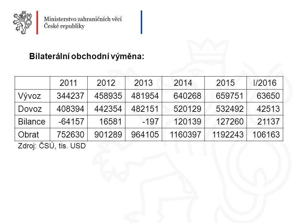 Bilaterální obchodní výměna: Zdroj: ČSÚ, tis.
