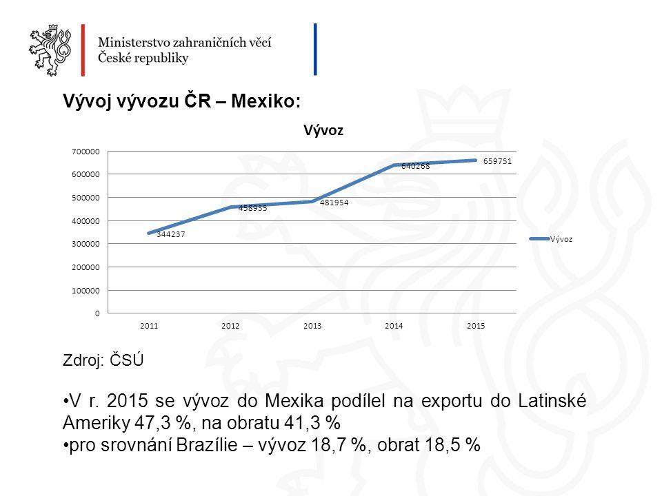 Vývoj vývozu ČR – Mexiko: Zdroj: ČSÚ V r.