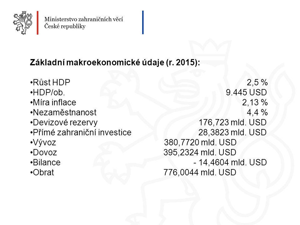 Základní makroekonomické údaje (r. 2015): Růst HDP 2,5 % HDP/ob.