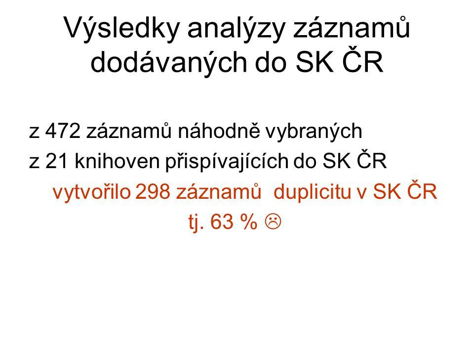 Výsledky analýzy záznamů dodávaných do SK ČR z 472 záznamů náhodně vybraných z 21 knihoven přispívajících do SK ČR vytvořilo 298 záznamů duplicitu v SK ČR tj.