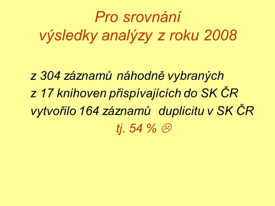 Pro srovnání výsledky analýzy z roku 2008 z 304 záznamů náhodně vybraných z 17 knihoven přispívajících do SK ČR vytvořilo 164 záznamů duplicitu v SK ČR tj.
