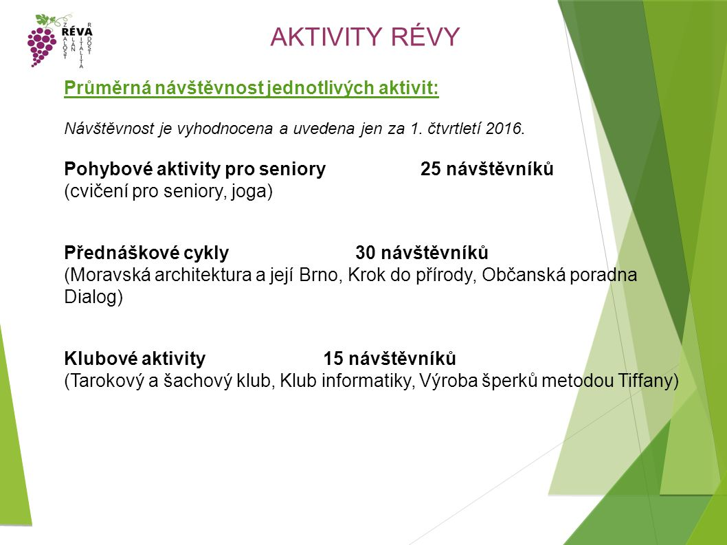 AKTIVITY RÉVY Průměrná návštěvnost jednotlivých aktivit: Návštěvnost je vyhodnocena a uvedena jen za 1.