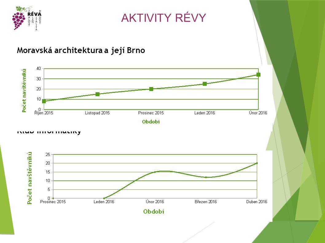AKTIVITY RÉVY Moravská architektura a její Brno Klub informatiky