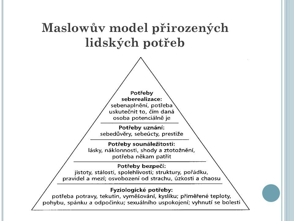 Maslowův model přirozených lidských potřeb