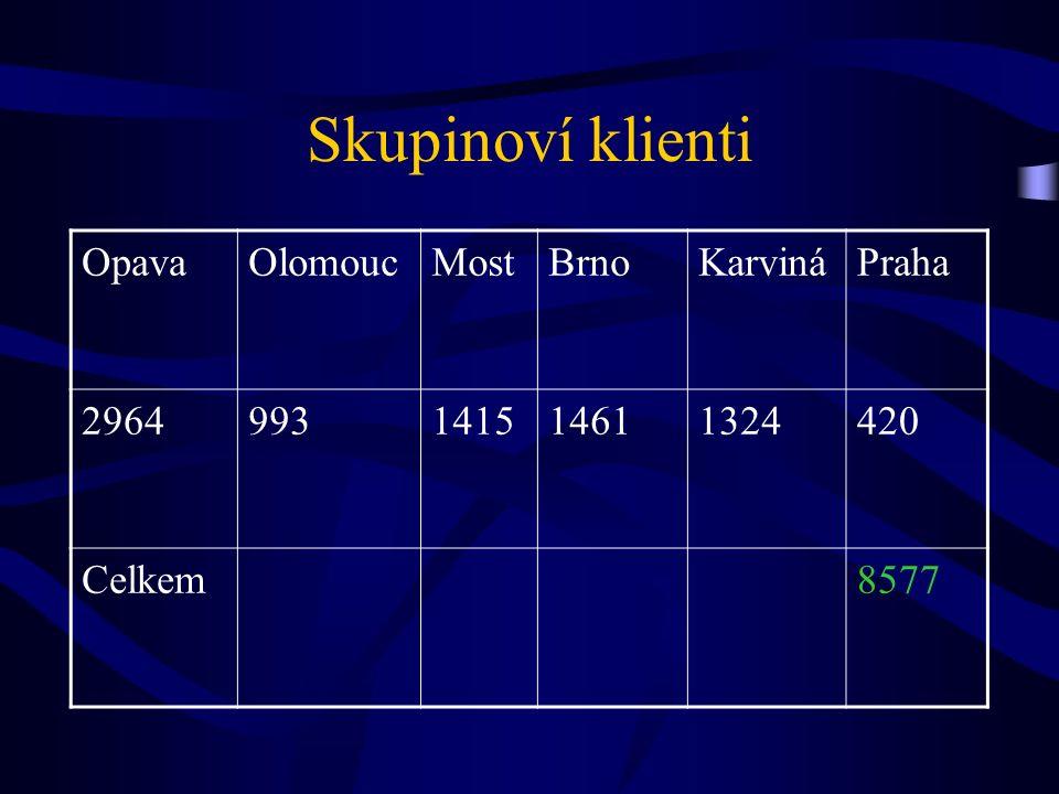 Skupinoví klienti OpavaOlomoucMostBrnoKarvináPraha 2964993141514611324420 Celkem8577