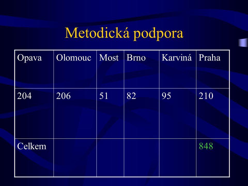 Metodická podpora OpavaOlomoucMostBrnoKarvináPraha 204206518295210 Celkem848