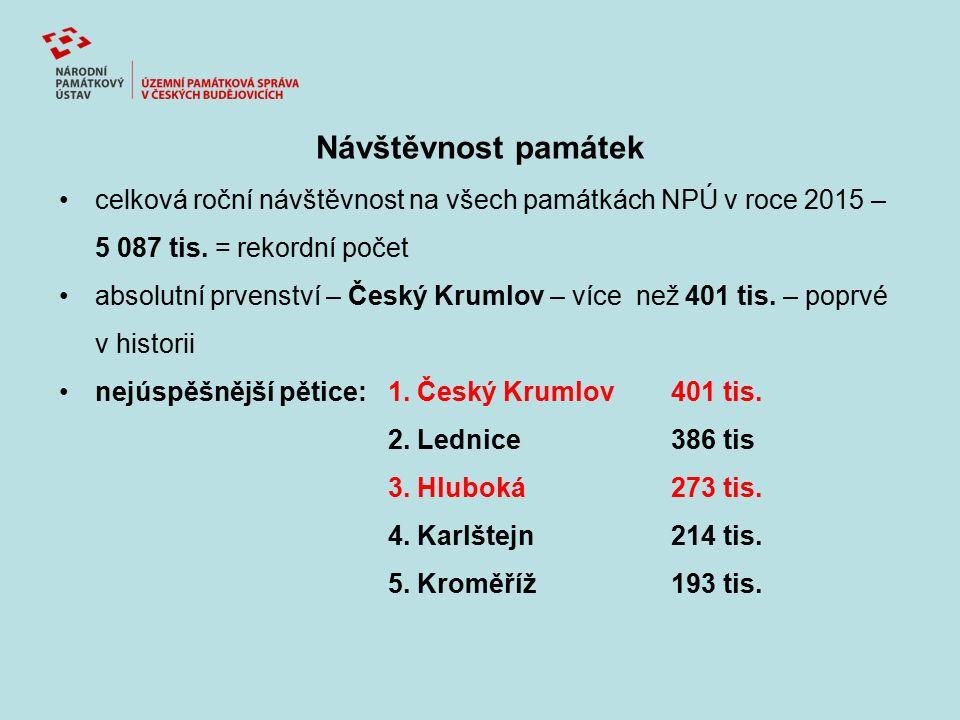 Návštěvnost památek celková roční návštěvnost na všech památkách NPÚ v roce 2015 – 5 087 tis. = rekordní počet absolutní prvenství – Český Krumlov – v