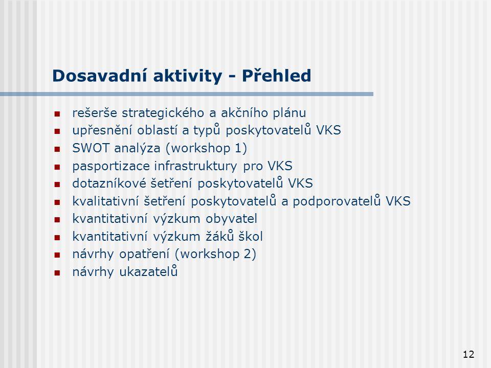 12 Dosavadní aktivity - Přehled rešerše strategického a akčního plánu upřesnění oblastí a typů poskytovatelů VKS SWOT analýza (workshop 1) pasportizace infrastruktury pro VKS dotazníkové šetření poskytovatelů VKS kvalitativní šetření poskytovatelů a podporovatelů VKS kvantitativní výzkum obyvatel kvantitativní výzkum žáků škol návrhy opatření (workshop 2) návrhy ukazatelů