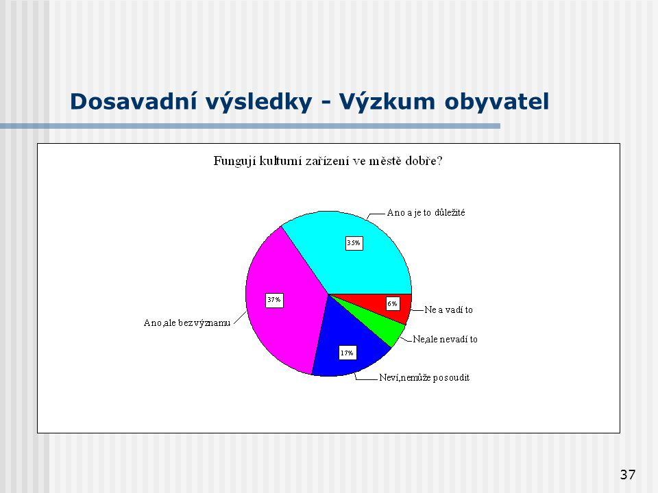 37 Dosavadní výsledky - Výzkum obyvatel