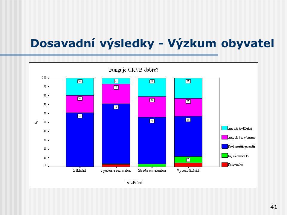 41 Dosavadní výsledky - Výzkum obyvatel