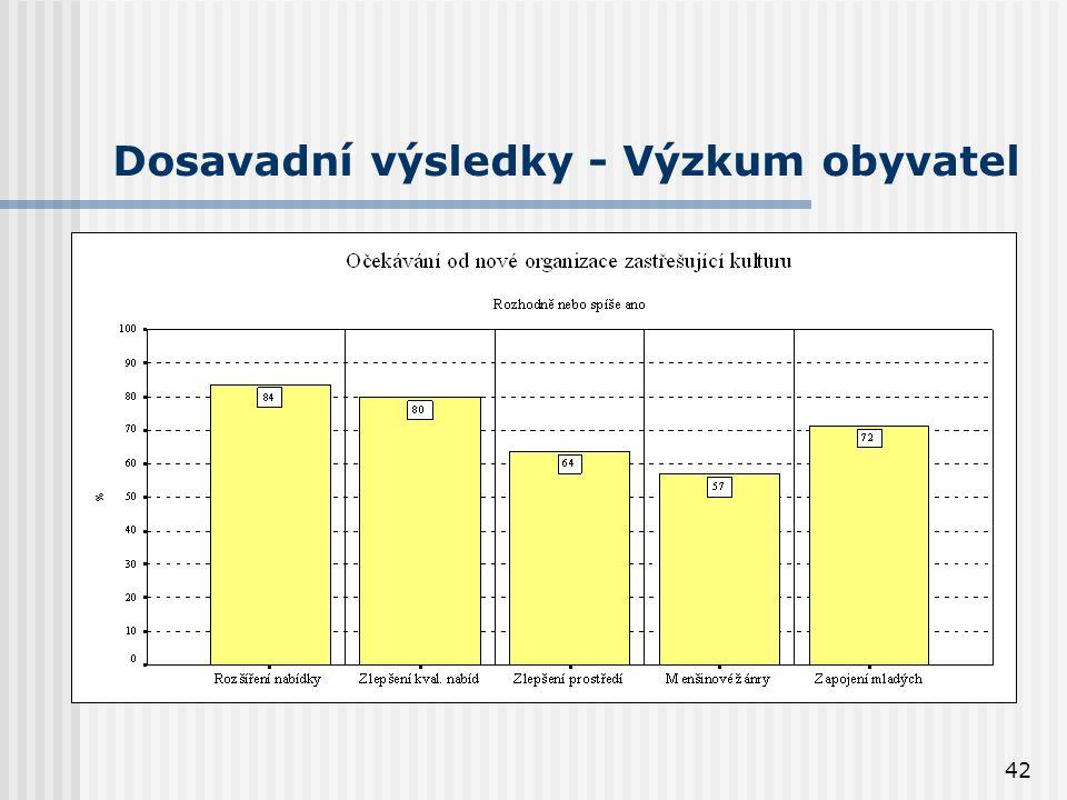 42 Dosavadní výsledky - Výzkum obyvatel