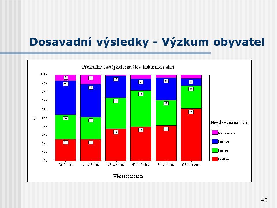 45 Dosavadní výsledky - Výzkum obyvatel