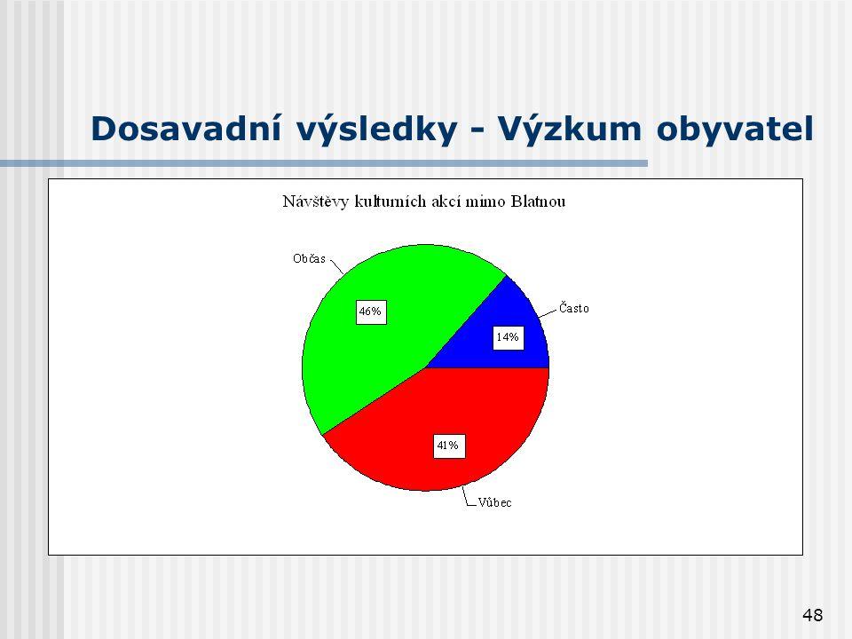 48 Dosavadní výsledky - Výzkum obyvatel