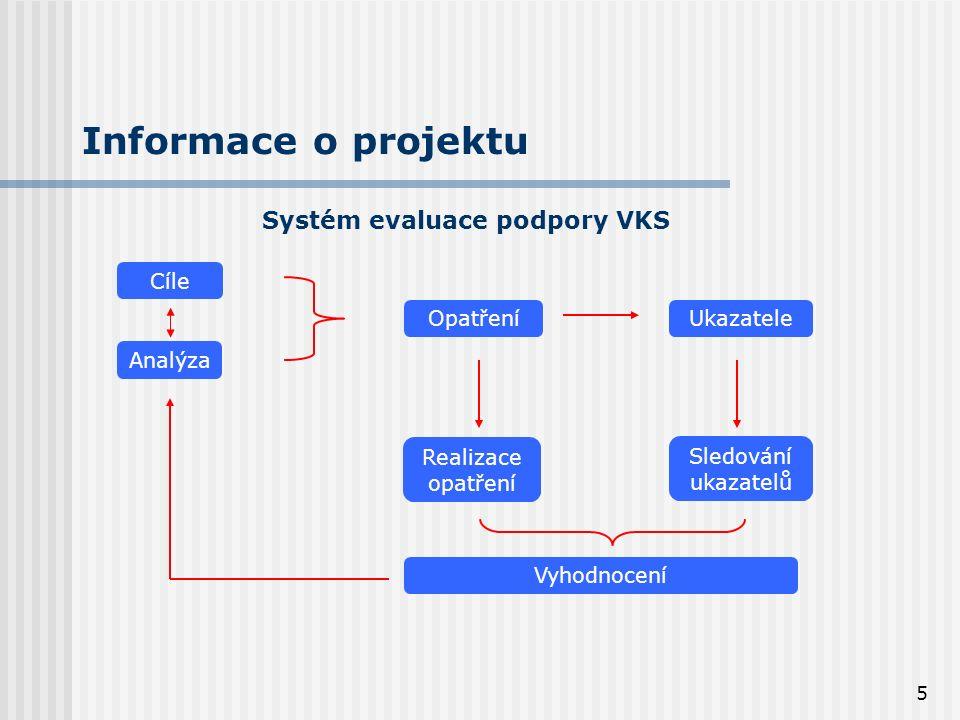 5 Informace o projektu Systém evaluace podpory VKS Opatření Analýza Cíle Ukazatele Realizace opatření Vyhodnocení Sledování ukazatelů