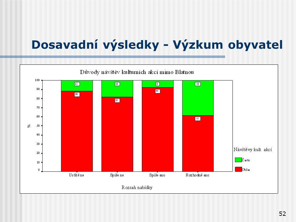52 Dosavadní výsledky - Výzkum obyvatel