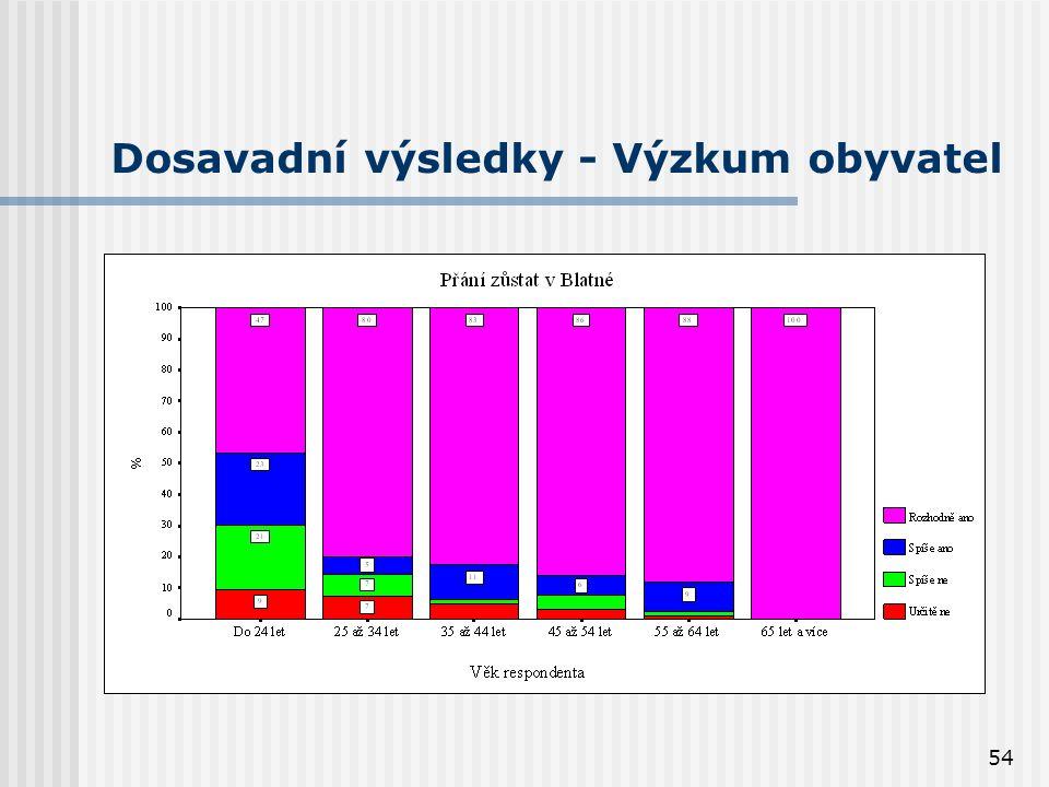 54 Dosavadní výsledky - Výzkum obyvatel
