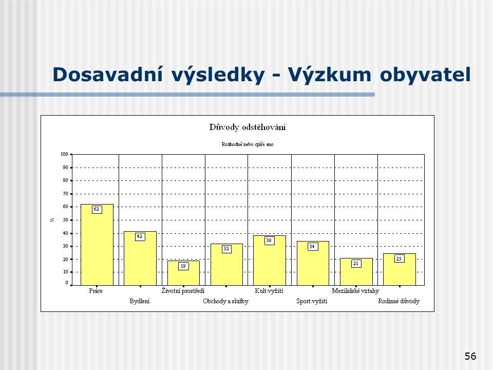 56 Dosavadní výsledky - Výzkum obyvatel