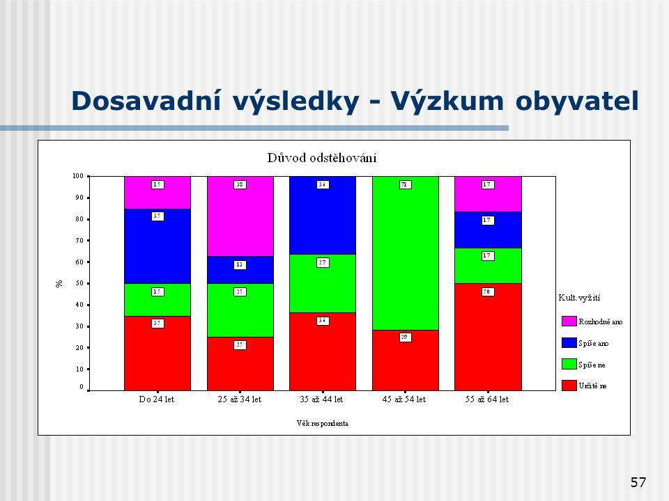 57 Dosavadní výsledky - Výzkum obyvatel