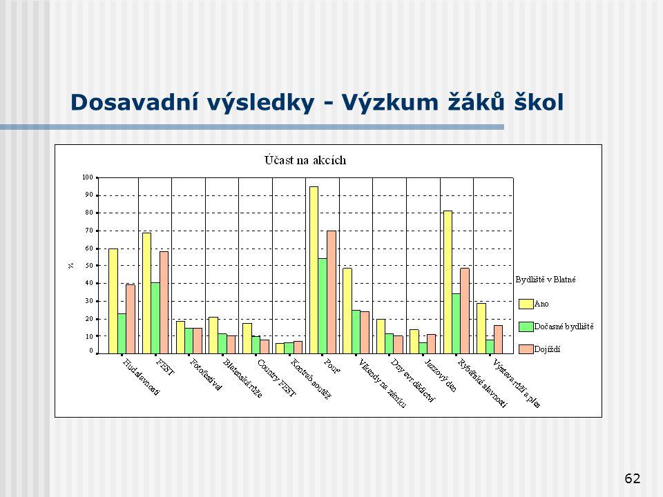 62 Dosavadní výsledky - Výzkum žáků škol