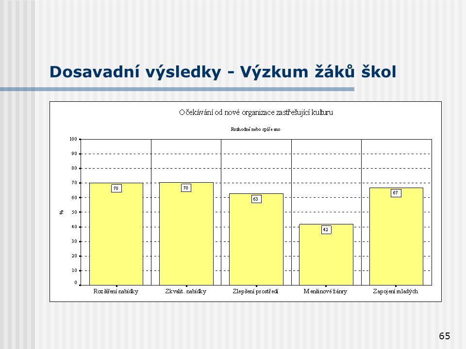 65 Dosavadní výsledky - Výzkum žáků škol