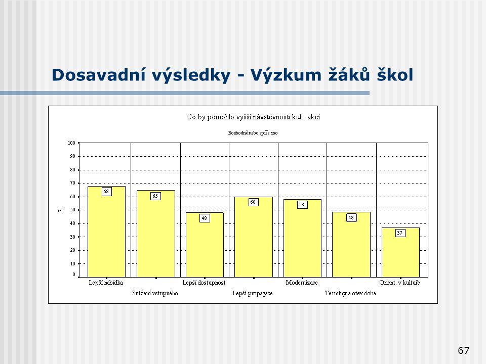 67 Dosavadní výsledky - Výzkum žáků škol