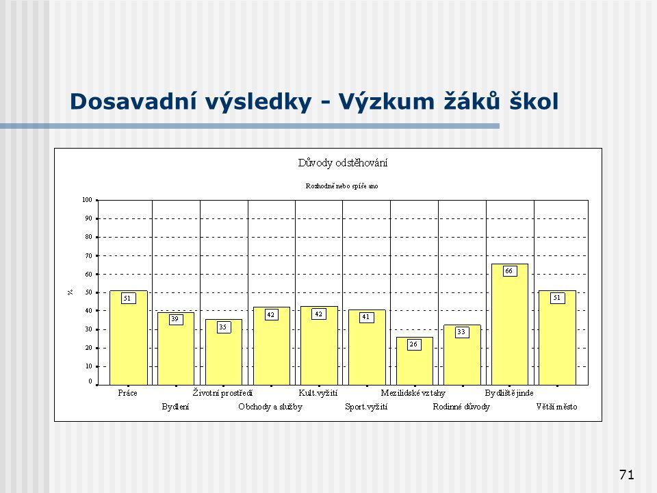 71 Dosavadní výsledky - Výzkum žáků škol
