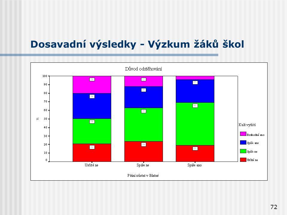72 Dosavadní výsledky - Výzkum žáků škol