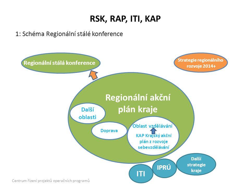RSK, RAP, ITI, KAP Další oblasti Doprava Regionální akční plán kraje Oblast vzdělávání KAP Krajský akční plán z rozvoje sebevzdělávání ITI IPRÚ Další strategie kraje Regionální stálá konference Strategie regionálního rozvoje 2014+ 1: Schéma Regionální stálé konference Centrum řízení projektů operačních programů