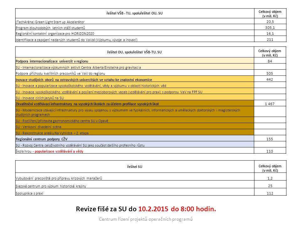 Revize fišé za SU do 10.2.2015 do 8:00 hodin. Centrum řízení projektů operačních programů řešitel OU, spoluřešitel VŠB-TU, SU Celkový objem (v mil. Kč