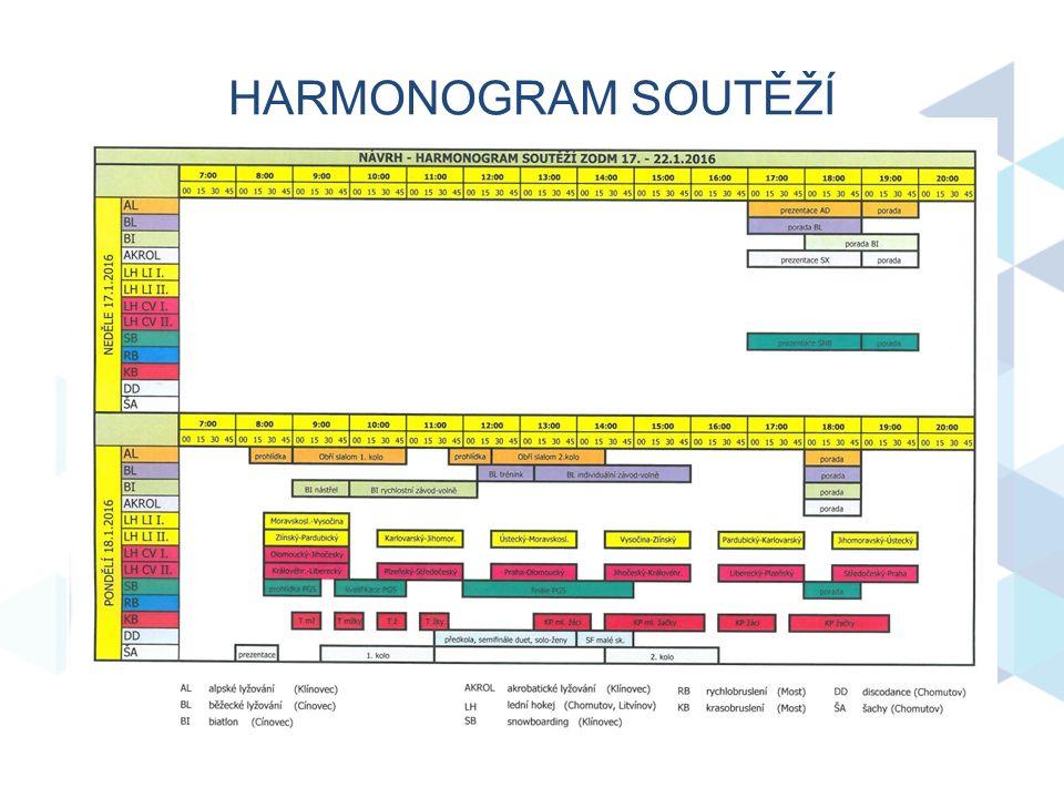 HARMONOGRAM SOUTĚŽÍ