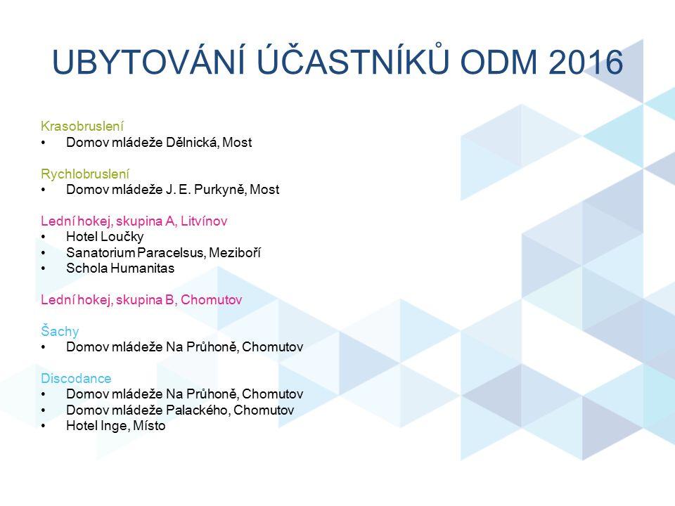 UBYTOVÁNÍ ÚČASTNÍKŮ ODM 2016 Krasobruslení Domov mládeže Dělnická, Most Rychlobruslení Domov mládeže J.