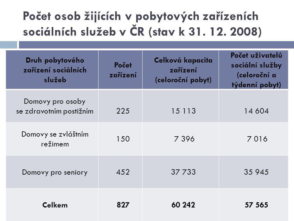 Počet osob žijících v pobytových zařízeních sociálních služeb v ČR (stav k 31. 12. 2008) Druh pobytového zařízení sociálních služeb Počet zařízení Cel