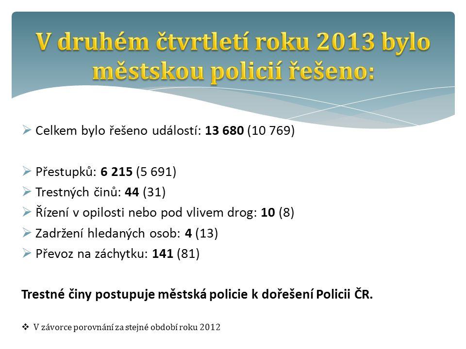  Celkem bylo řešeno událostí: 13 680 (10 769)  Přestupků: 6 215 (5 691)  Trestných činů: 44 (31)  Řízení v opilosti nebo pod vlivem drog: 10 (8)  Zadržení hledaných osob: 4 (13)  Převoz na záchytku: 141 (81) Trestné činy postupuje městská policie k dořešení Policii ČR.